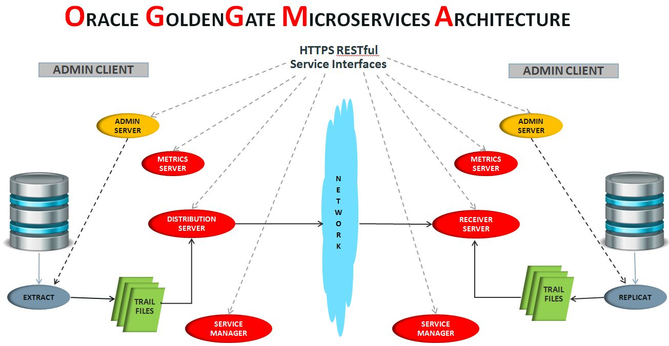 Oracle Goldengate Microservices Architecture Oracle Scn